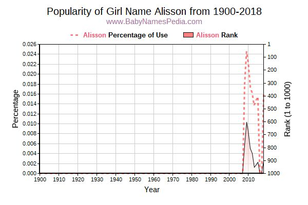 Popularity Trend  for Alisson  from 1900 to 2018