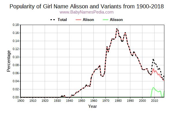 Variant Popularity Trend  for Alisson  from 1900 to 2018