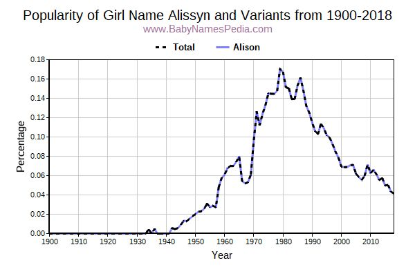 Variant Popularity Trend  for Alissyn  from 1900 to 2017