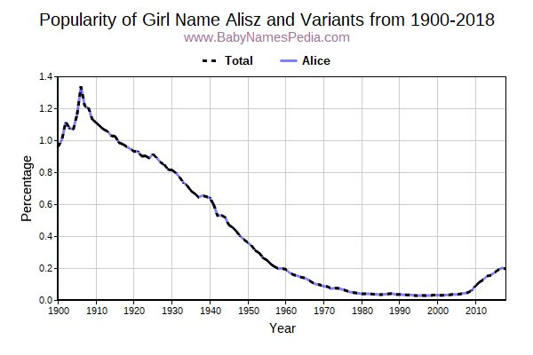 Variant Popularity Trend  for Alisz  from 1900 to 2017