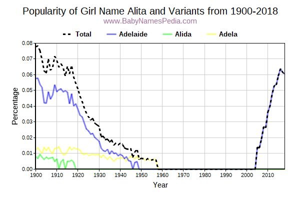 Variant Popularity Trend  for Alita  from 1900 to 2015
