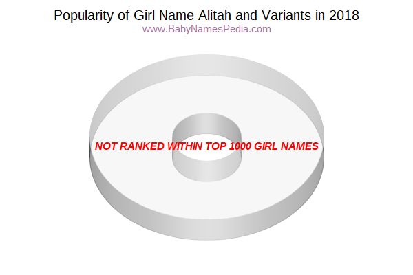 Variant Popularity Chart  for Alitah  in 2015