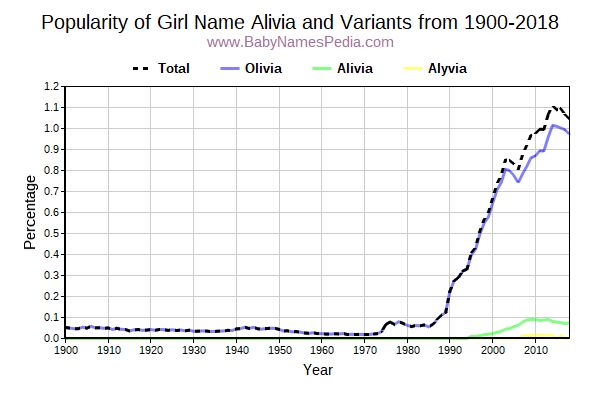 Variant Popularity Trend  for Alivia  from 1900 to 2015