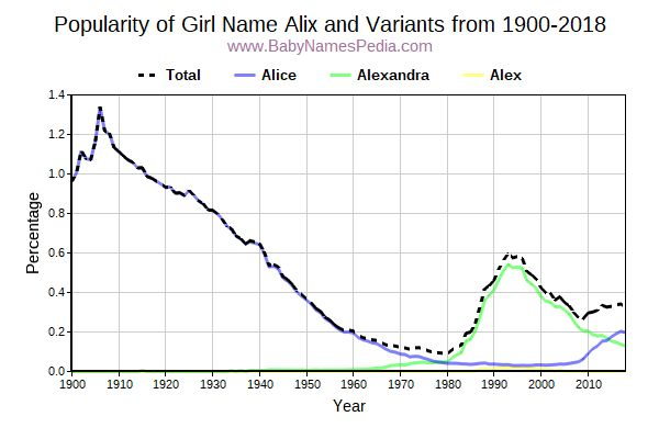 Variant Popularity Trend  for Alix  from 1900 to 2017