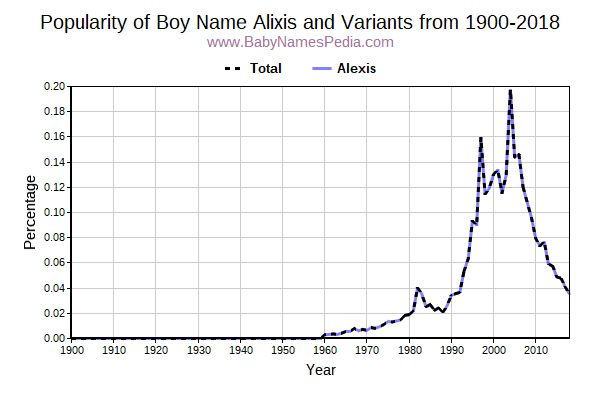 Variant Popularity Trend  for Alixis  from 1900 to 2017