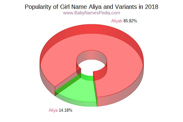 Variant Popularity Chart  for Aliya  in 2018