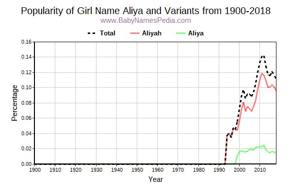 Variant Popularity Trend  for Aliya  from 1900 to 2018