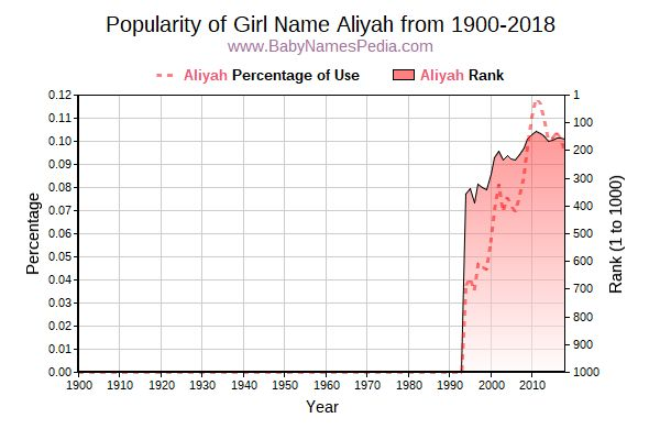 Popularity Trend  for Aliyah  from 1900 to 2018