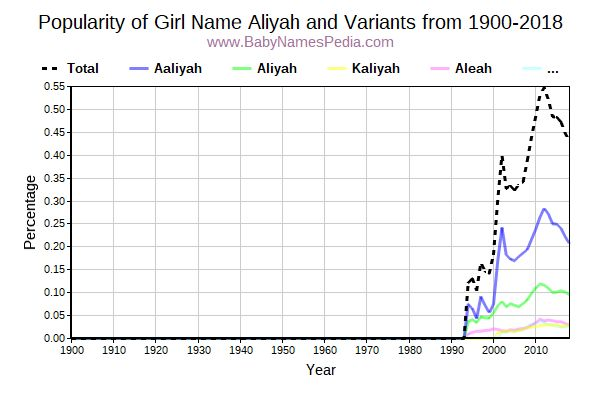 Variant Popularity Trend  for Aliyah  from 1900 to 2018