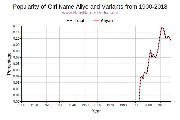 Variant Popularity Trend  for Aliye  from 1900 to 2017