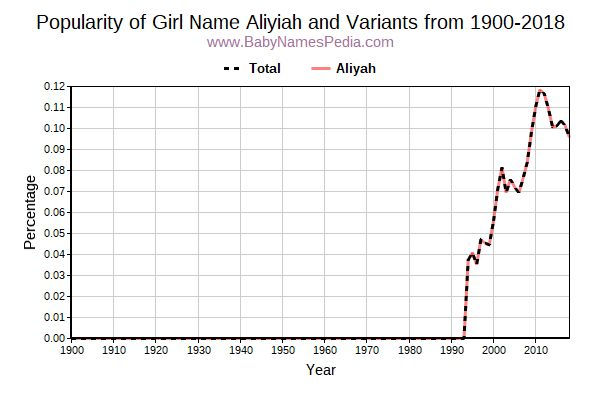 Variant Popularity Trend  for Aliyiah  from 1900 to 2017