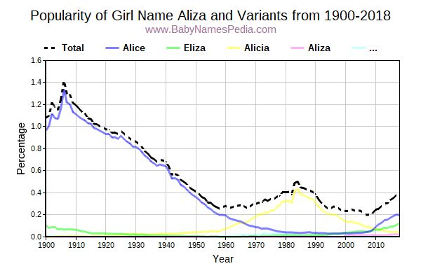Variant Popularity Trend  for Aliza  from 1900 to 2015