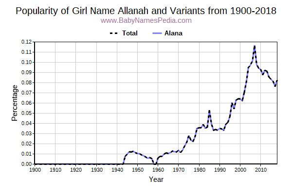 Variant Popularity Trend  for Allanah  from 1900 to 2016