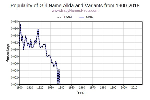 Variant Popularity Trend  for Allda  from 1900 to 2016