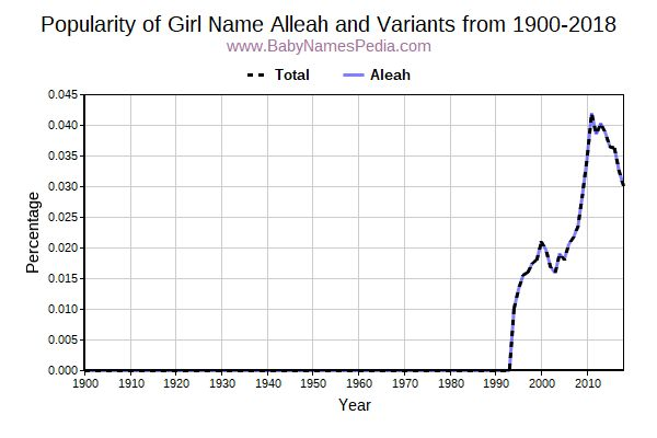 Variant Popularity Trend  for Alleah  from 1900 to 2016