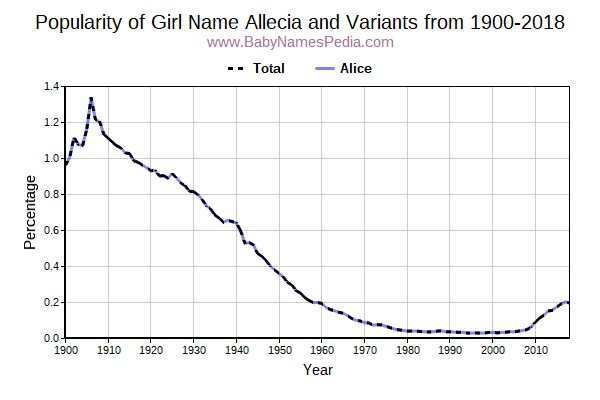 Variant Popularity Trend  for Allecia  from 1900 to 2016