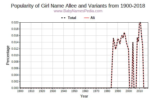 Variant Popularity Trend  for Allee  from 1900 to 2017