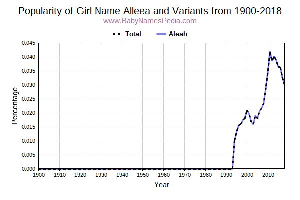 Variant Popularity Trend  for Alleea  from 1900 to 2015