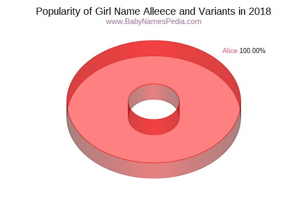Variant Popularity Chart  for Alleece  in 2016