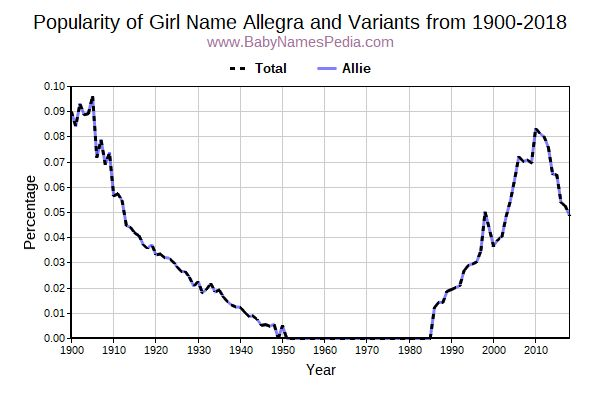 Variant Popularity Trend  for Allegra  from 1900 to 2015