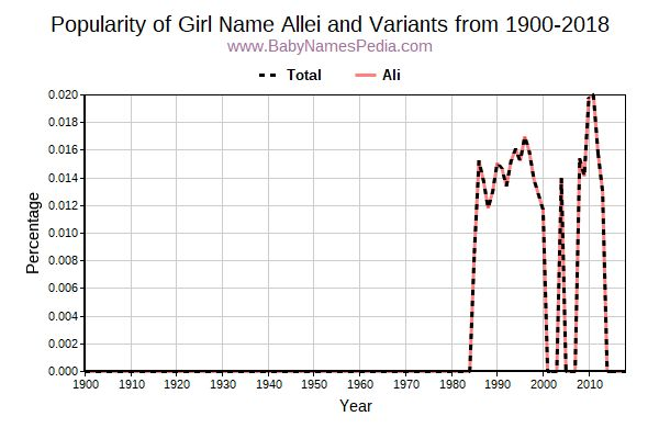 Variant Popularity Trend  for Allei  from 1900 to 2018
