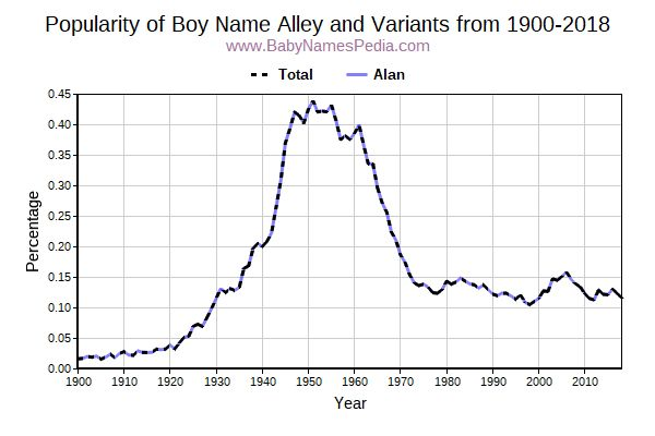 Variant Popularity Trend  for Alley  from 1900 to 2016