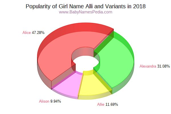 Variant Popularity Chart  for Alli  in 2018