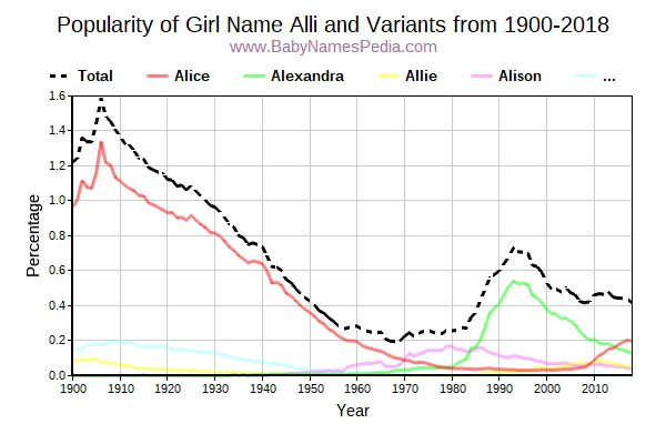 Variant Popularity Trend  for Alli  from 1900 to 2018