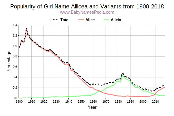 Variant Popularity Trend  for Allicea  from 1900 to 2016