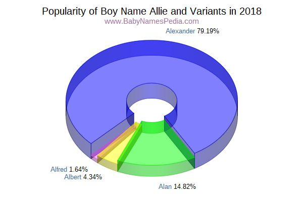 Variant Popularity Chart  for Allie  in 2018