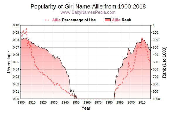 Popularity Trend  for Allie  from 1900 to 2015