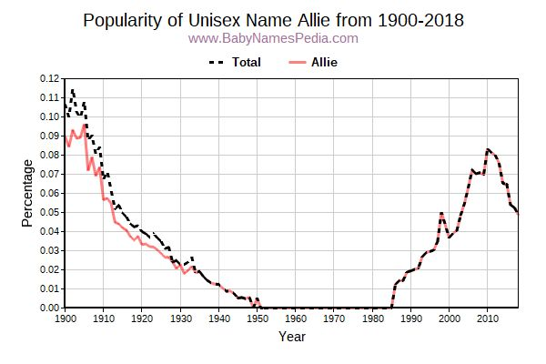 Unisex Popularity Trend  for Allie  from 1900 to 2018