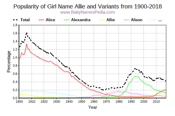 Variant Popularity Trend  for Allie  from 1900 to 2015