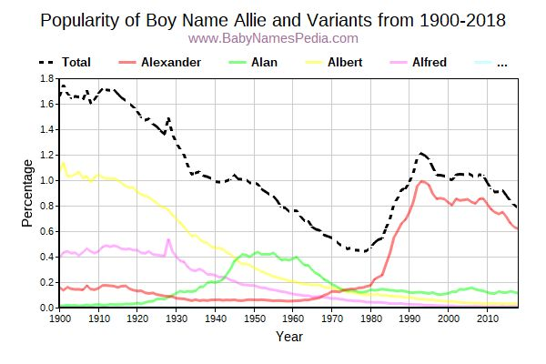 Variant Popularity Trend  for Allie  from 1900 to 2018