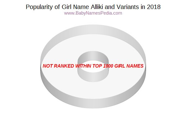 Variant Popularity Chart  for Alliki  in 2018