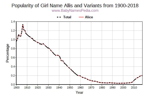 Variant Popularity Trend  for Allis  from 1900 to 2015