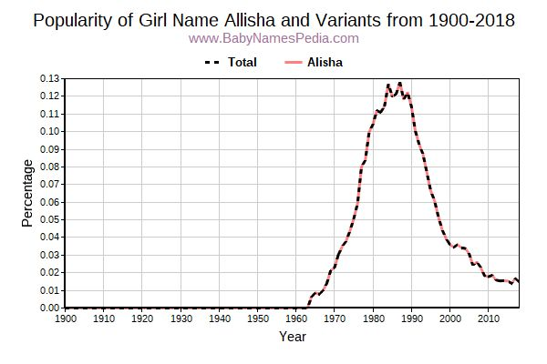 Variant Popularity Trend  for Allisha  from 1900 to 2016
