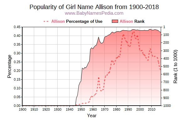 Popularity Trend  for Allison  from 1900 to 2016