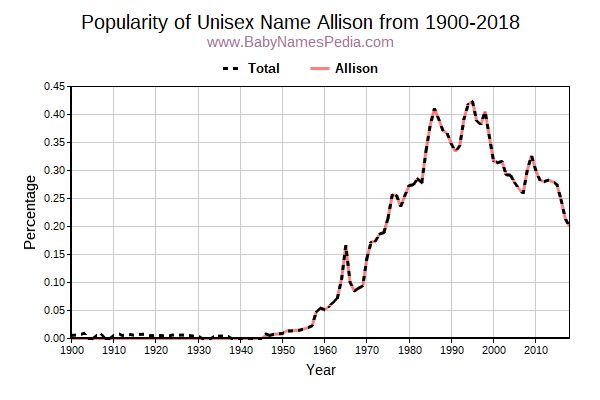 Unisex Popularity Trend  for Allison  from 1900 to 2017