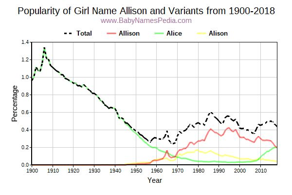 Variant Popularity Trend  for Allison  from 1900 to 2017