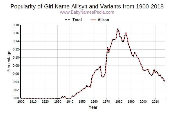 Variant Popularity Trend  for Allisyn  from 1900 to 2018