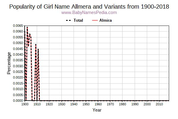 Variant Popularity Trend  for Allmera  from 1900 to 2018