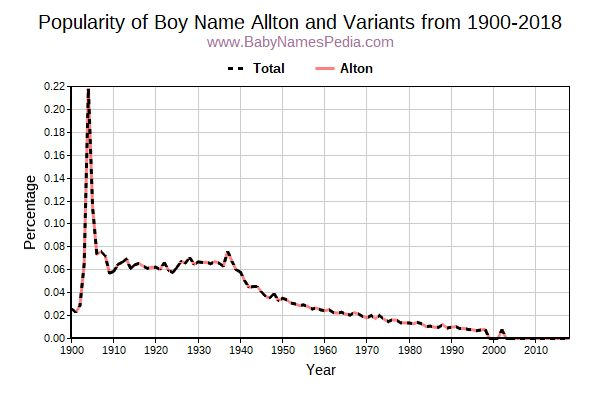 Variant Popularity Trend  for Allton  from 1900 to 2018