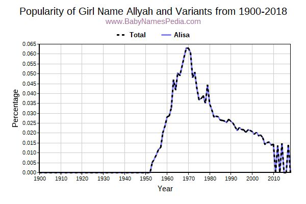 Variant Popularity Trend  for Allyah  from 1900 to 2017