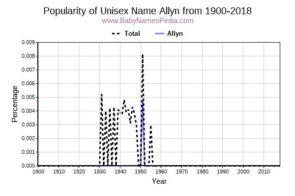 Unisex Popularity Trend  for Allyn  from 1900 to 2017