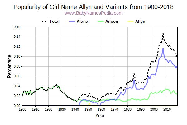 Variant Popularity Trend  for Allyn  from 1900 to 2017