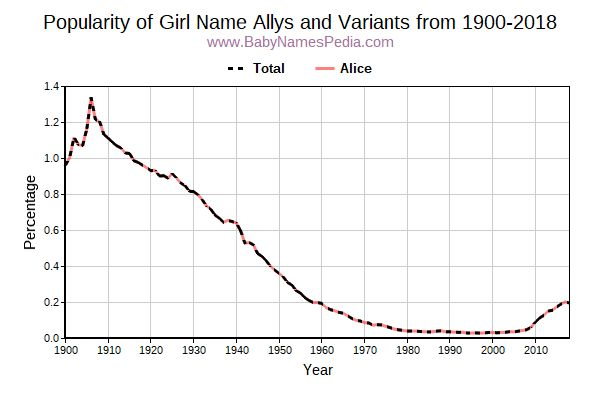Variant Popularity Trend  for Allys  from 1900 to 2016