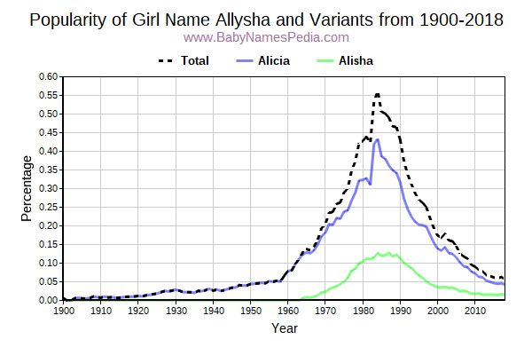 Variant Popularity Trend  for Allysha  from 1900 to 2017