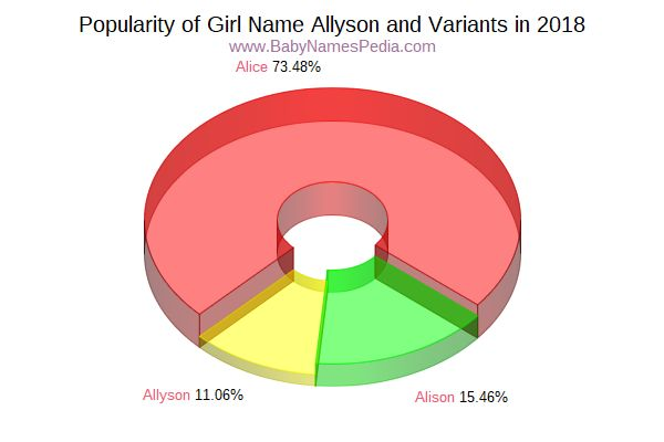 Variant Popularity Chart  for Allyson  in 2018