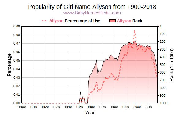Popularity Trend  for Allyson  from 1900 to 2015
